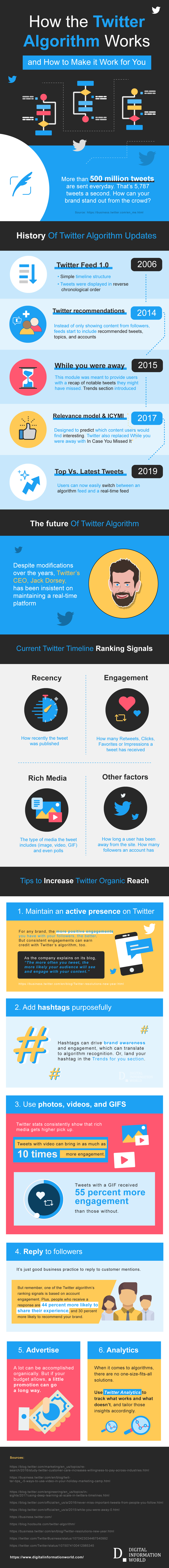 Getting to Know the Twitter Algorithm